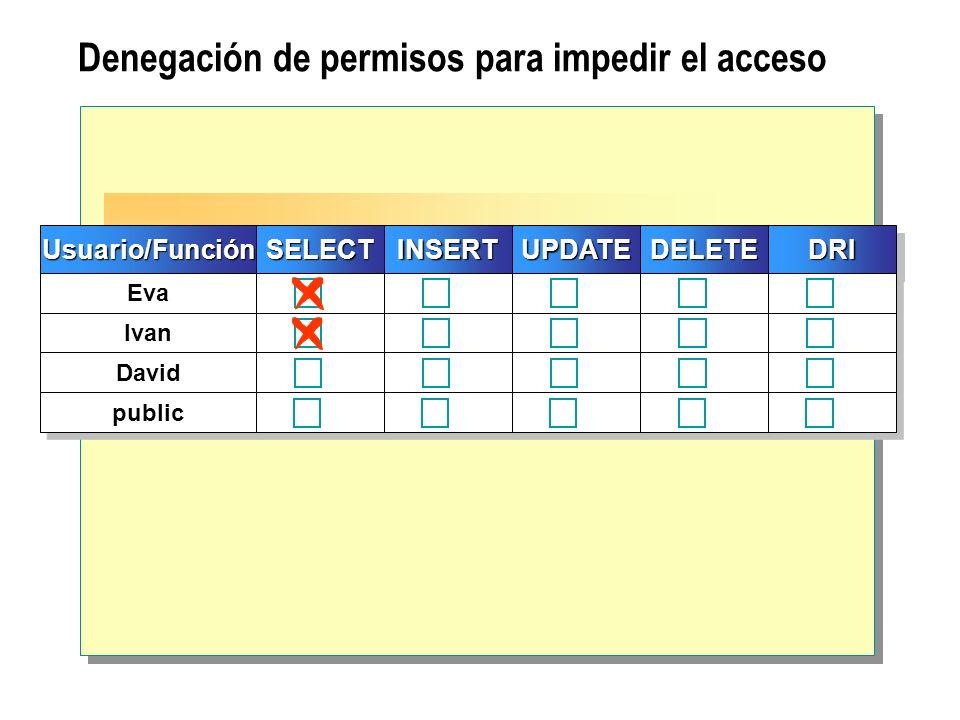 Denegación de permisos para impedir el acceso Usuario/FunciónUsuario/FunciónSELECTSELECT Eva Ivan David public INSERTINSERT UPDATEUPDATE DELETEDELETE
