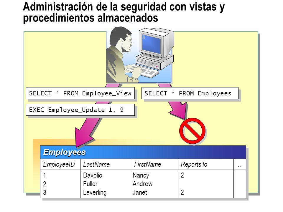 Administración de la seguridad con vistas y procedimientos almacenados EmployeesEmployees EmployeeID 123123 123123 LastName Davolio Fuller Leverling D