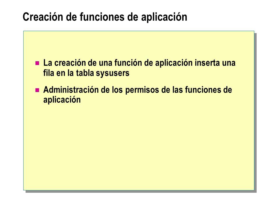 Creación de funciones de aplicación La creación de una función de aplicación inserta una fila en la tabla sysusers Administración de los permisos de l