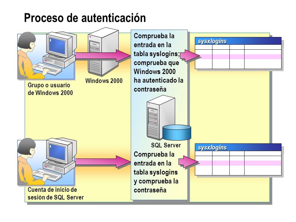 Proceso de autenticación sysxloginssysxlogins Windows 2000 Grupo o usuario de Windows 2000 Cuenta de inicio de sesión de SQL Server sysxloginssysxlogi