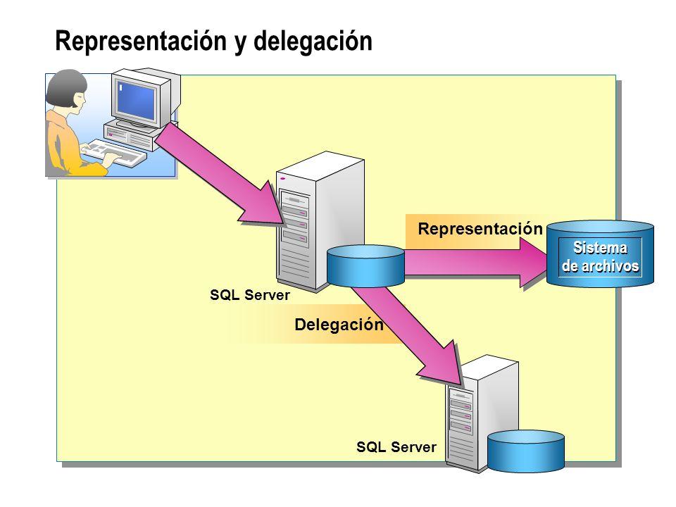 Representación y delegación Representación Delegación SQL Server Sistema de archivos