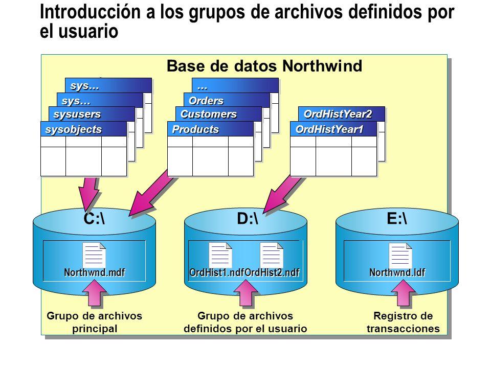 Introducción a los grupos de archivos definidos por el usuario Northwnd.ldf E:\ Grupo de archivos definidos por el usuario Grupo de archivos principal