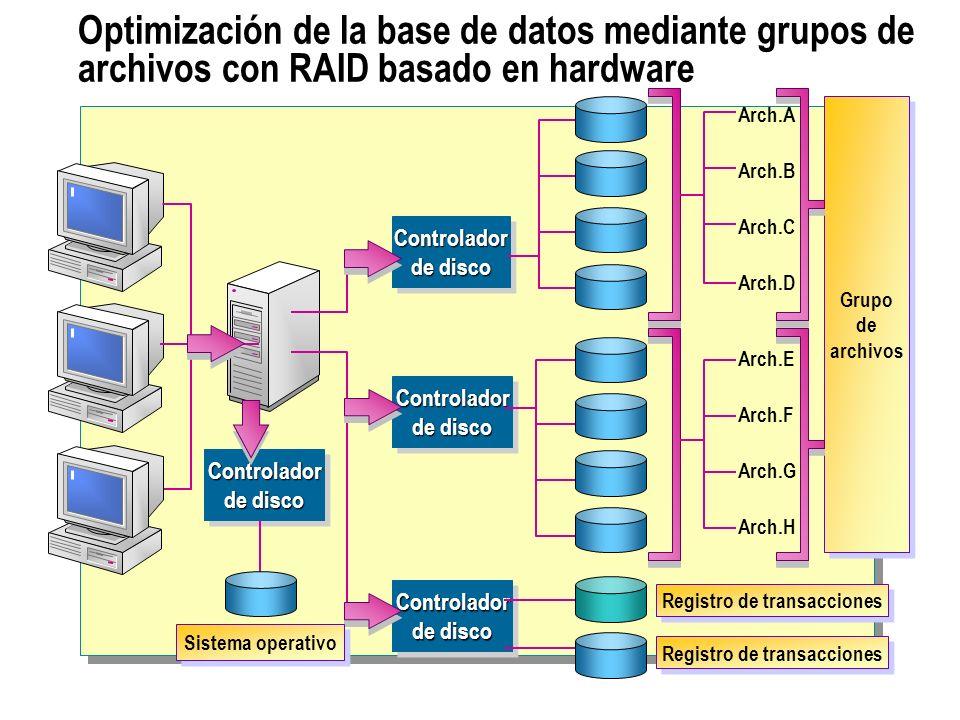 Optimización de la base de datos mediante grupos de archivos con RAID basado en hardware Controlador de disco Grupo de archivos Controlador de disco A