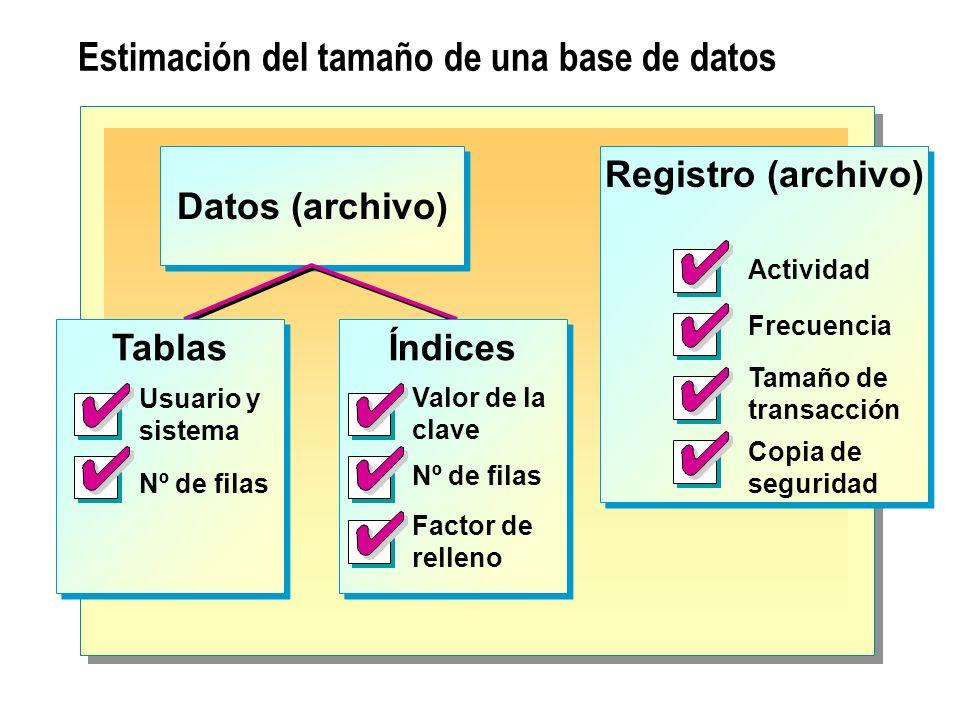 Estimación del tamaño de una base de datos Datos (archivo) Tablas Nº de filas Usuario y sistema Índices Valor de la clave Nº de filas Factor de rellen