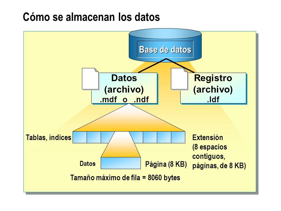 Cómo se almacenan los datos Extensión (8 espacios contiguos, páginas, de 8 KB) Página (8 KB) Tablas, índices Datos Base de datos Datos (archivo).mdf o