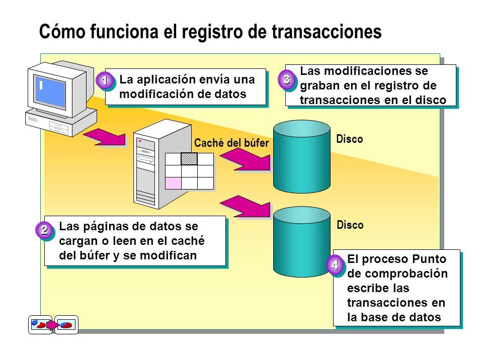 Cómo funciona el registro de transacciones La aplicación envía una modificación de datos La aplicación envía una modificación de datos11 Disco Las mod