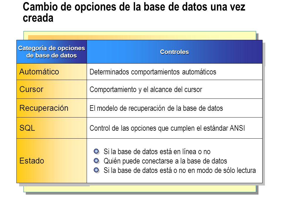 Creación de grupos de archivos definidos por el usuario Métodos de creación de grupos de archivos definidos por el usuario Elección de un grupo de archivos predeterminado SQL Server designa un grupo de archivos como el predeterminado El grupo de archivos predeterminado se establece como el principal Cambie el grupo de archivos predeterminado principal si crea grupos de archivos definidos por el usuario Definición del tamaño del grupo de archivos principal predeterminado Presentación de la información de los grupos de archivos