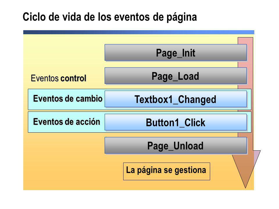 Ciclo de vida de los eventos de página Page_Load Page_Unload Textbox1_Changed Button1_Click La página se gestiona Page_Init Eventos control Eventos de