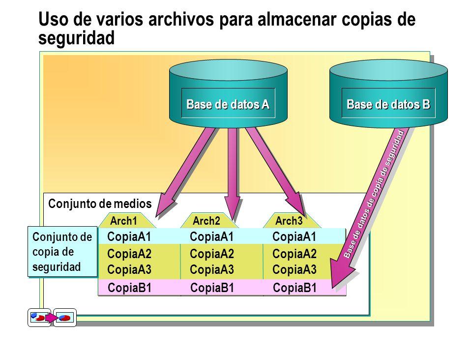 Uso de varios archivos para almacenar copias de seguridad Conjunto de medios Arch1 CopiaA1 CopiaA2 CopiaA3 Arch2 CopiaA1 CopiaA2 CopiaA3 Arch3 CopiaA2