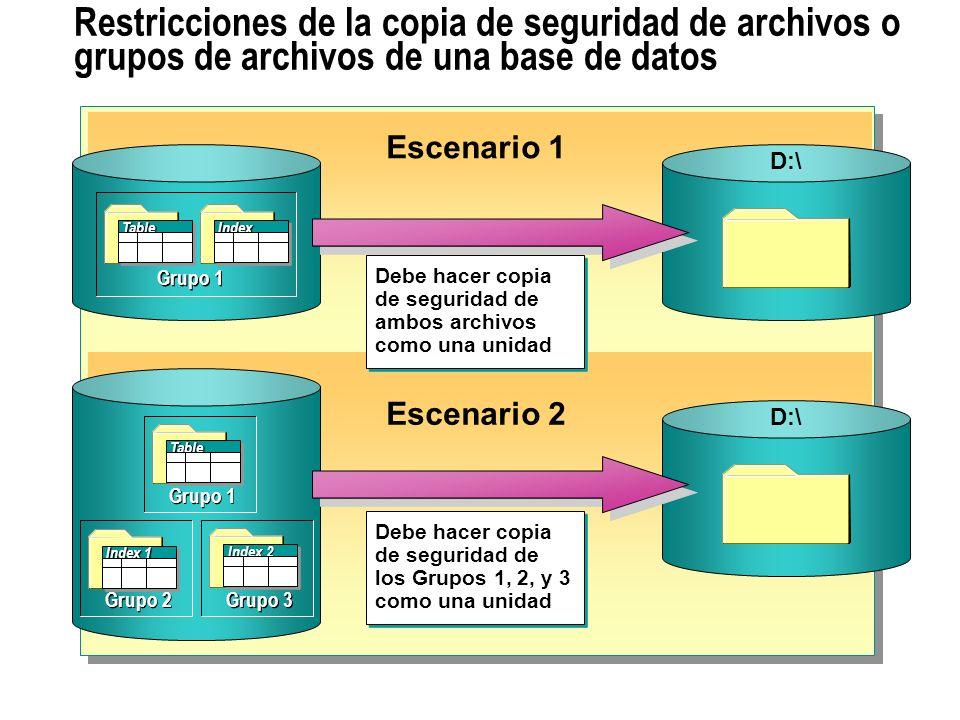 Restricciones de la copia de seguridad de archivos o grupos de archivos de una base de datos D:\ Debe hacer copia de seguridad de ambos archivos como