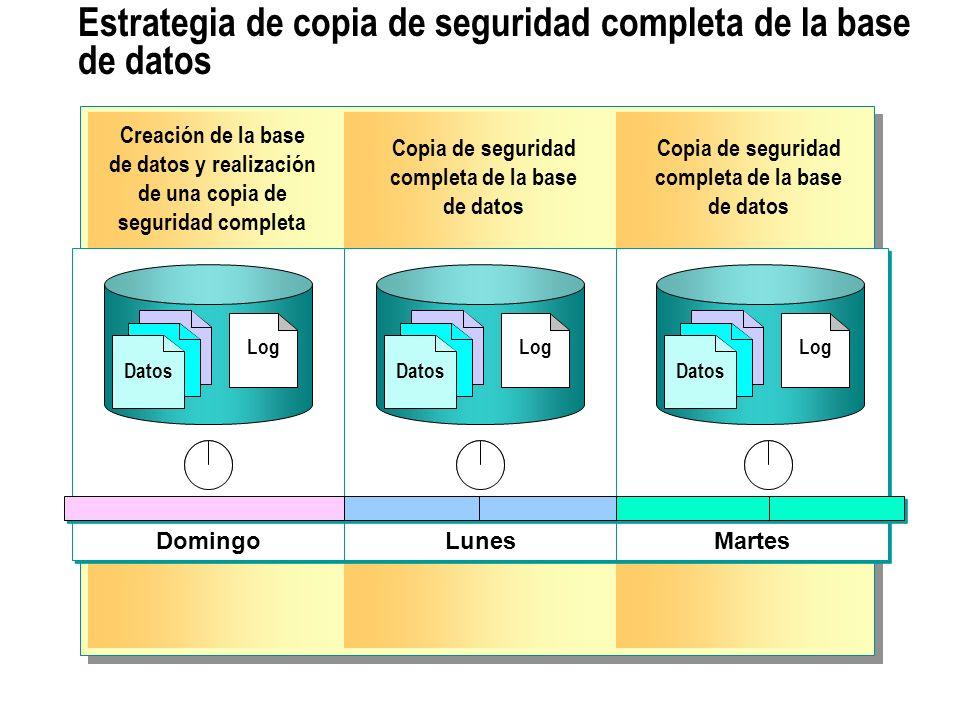 Estrategia de copia de seguridad completa de la base de datos y el registro de transacciones Domingo Lunes Copia de seguridad completa Copia de seguridad completa Log Datos Log Datos Log