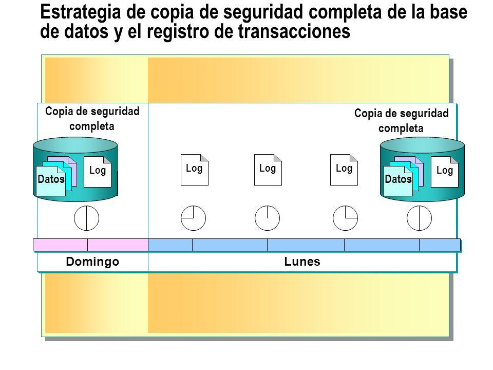 Estrategia de copia de seguridad completa de la base de datos y el registro de transacciones Domingo Lunes Copia de seguridad completa Copia de seguri