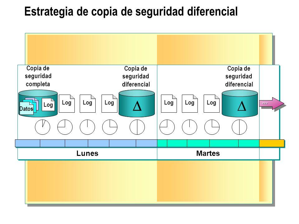 Estrategia de copia de seguridad diferencial Lunes Martes Copia de seguridad completa Copia de seguridad diferencial Copia de seguridad diferencial...
