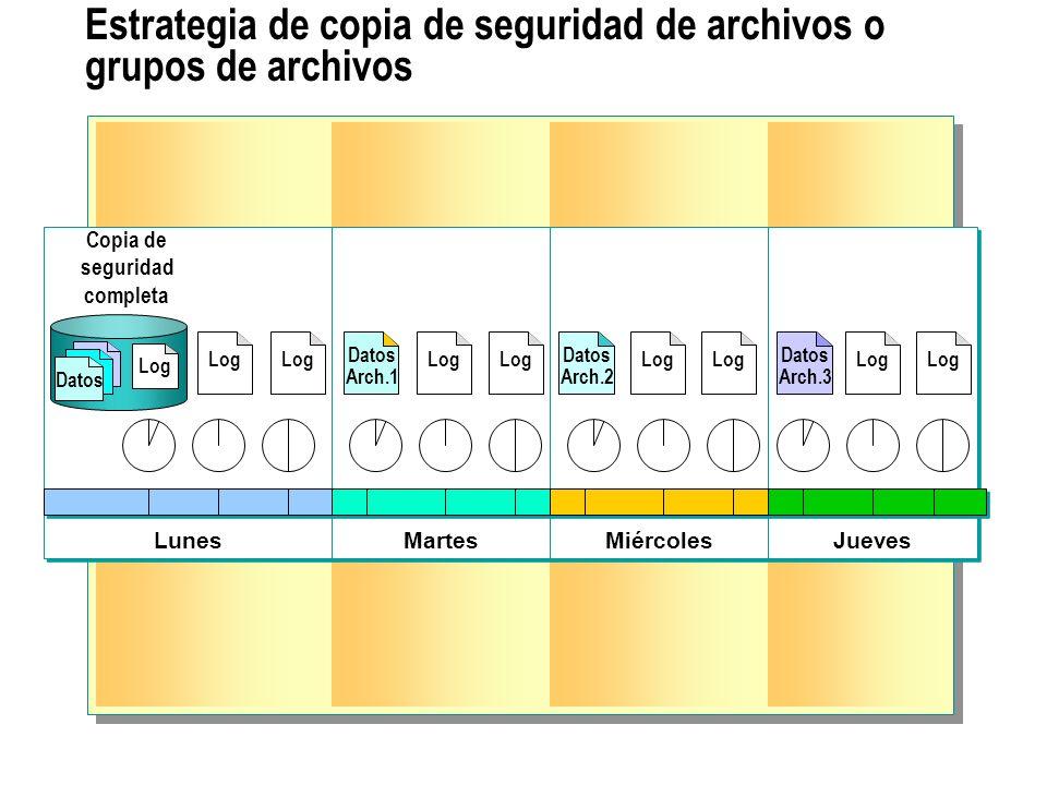Estrategia de copia de seguridad de archivos o grupos de archivos Lunes Martes Miércoles Jueves Datos Arch.1 Datos Arch.3 Datos Arch.2 Copia de seguri
