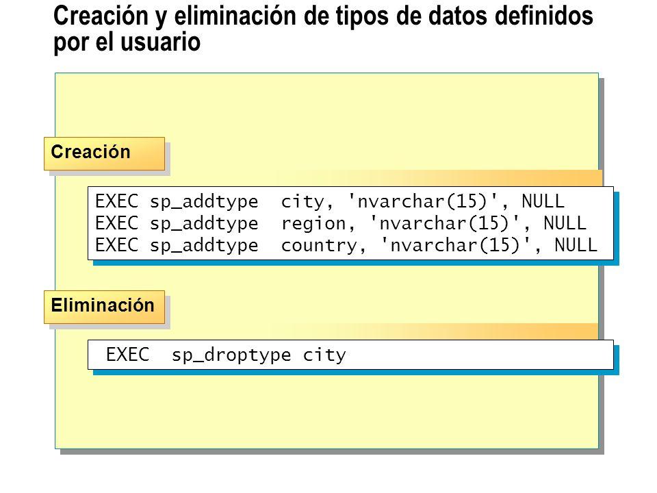 Creación y eliminación de tipos de datos definidos por el usuario Eliminación Creación EXEC sp_addtype city, 'nvarchar(15)', NULL EXEC sp_addtype regi