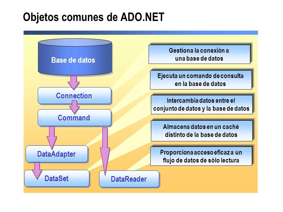 Base de datos Objetos comunes de ADO.NET Connection Command DataSet DataReader DataAdapter Gestiona la conexión a una base de datos Ejecuta un comando