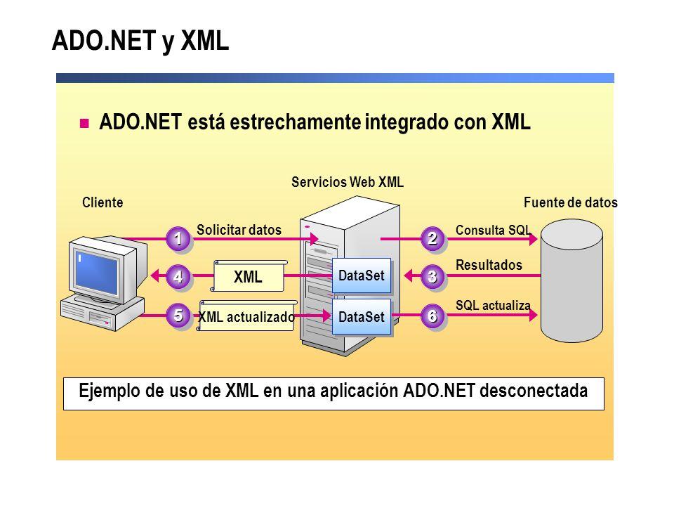 ADO.NET y XML ADO.NET está estrechamente integrado con XML Ejemplo de uso de XML en una aplicación ADO.NET desconectada Servicios Web XML DataSet Soli