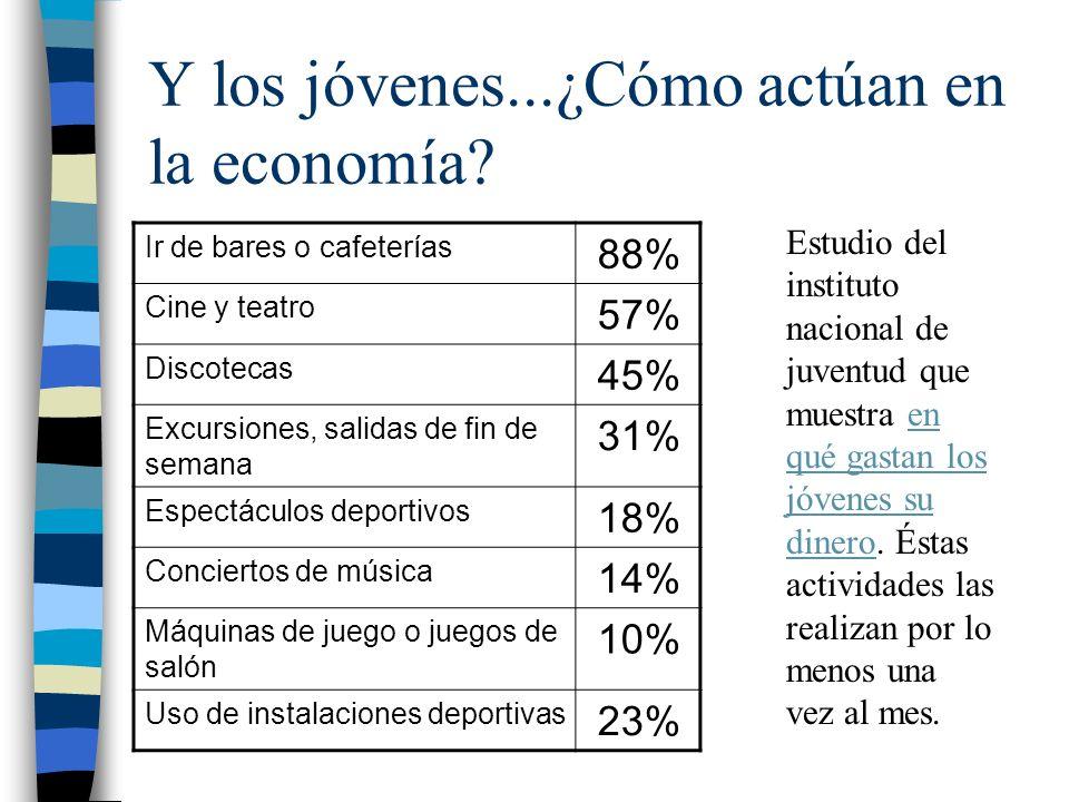 Y los jóvenes...¿Cómo actúan en la economía? Ir de bares o cafeterías 88% Cine y teatro 57% Discotecas 45% Excursiones, salidas de fin de semana 31% E
