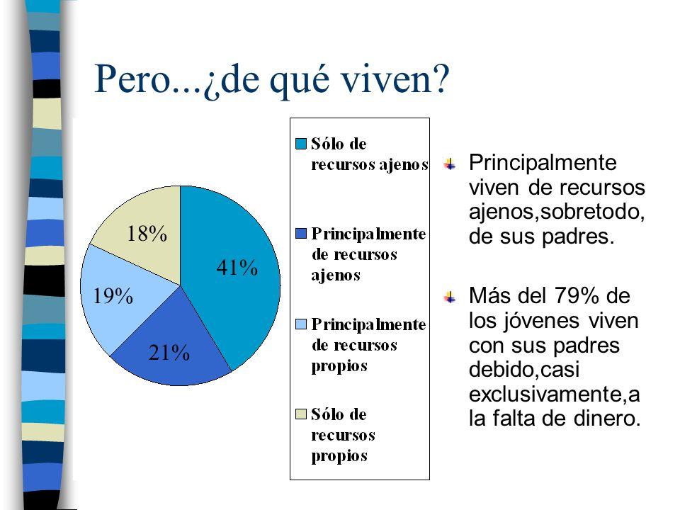 Pero...¿de qué viven? Principalmente viven de recursos ajenos,sobretodo, de sus padres. Más del 79% de los jóvenes viven con sus padres debido,casi ex