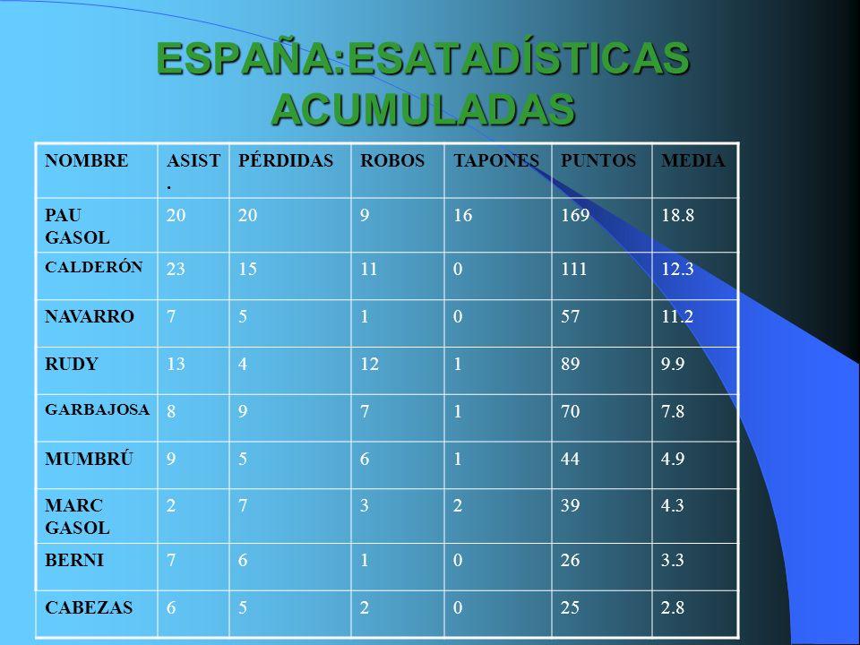 ESPAÑA:ESATADÍSTICAS ACUMULADAS NOMBREASIST. PÉRDIDASROBOSTAPONESPUNTOSMEDIA PAU GASOL 20 91616918.8 CALDERÓN 231511011112.3 NAVARRO75105711.2 RUDY134