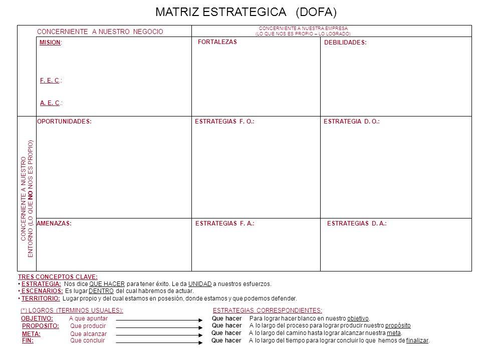 CONCERNIENTE A NUESTRO NEGOCIO MISION: MATRIZ ESTRATEGICA (DOFA) F. E. C.: A. E. C.: CONCERNIENTE A NUESTRA EMPRESA (LO QUE NOS ES PROPIO – LO LOGRADO