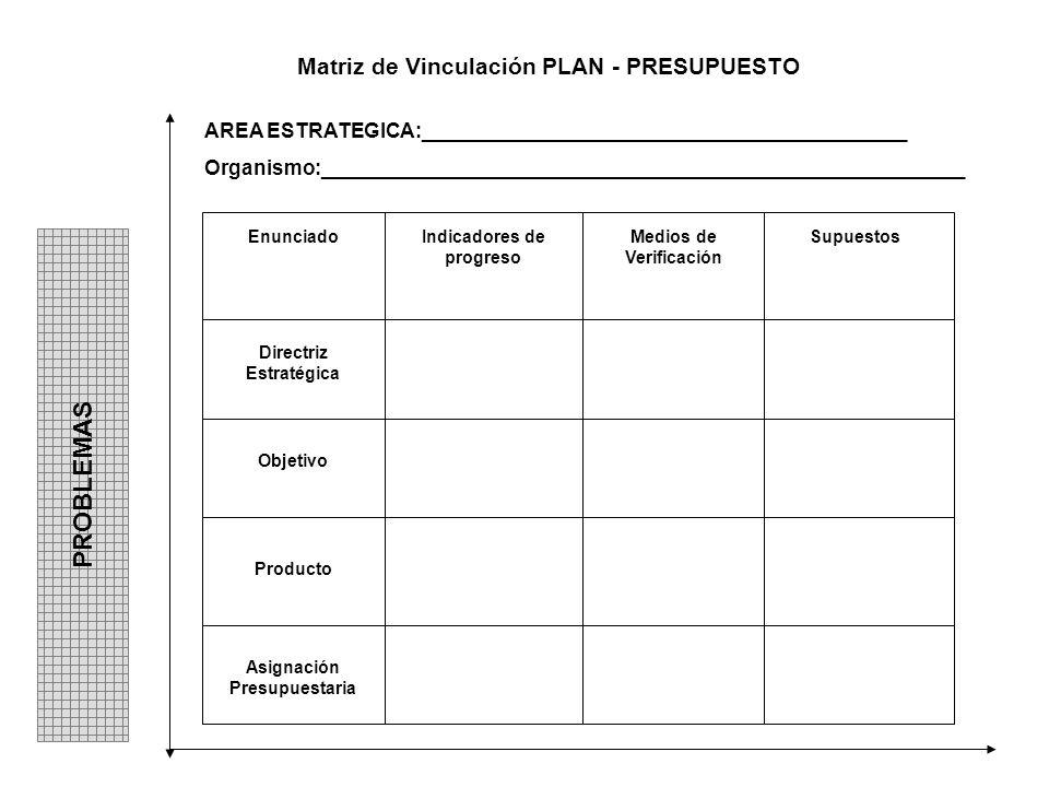 Matriz de Vinculación PLAN - PRESUPUESTO EnunciadoIndicadores de progreso Medios de Verificación Supuestos Directriz Estratégica Objetivo Producto Asi