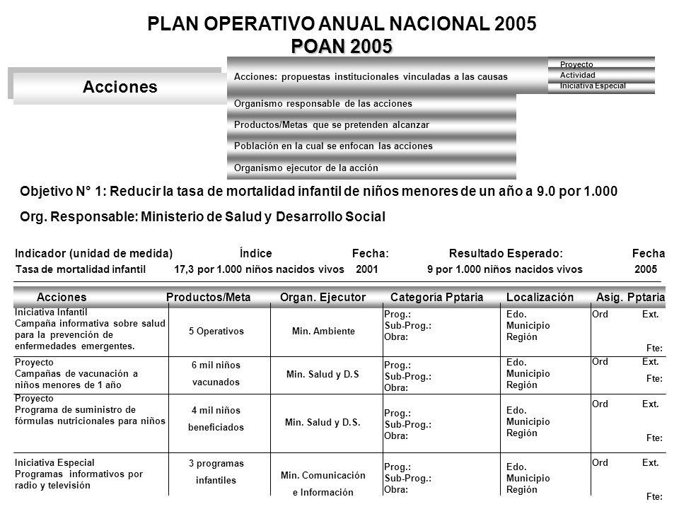POAN 2005 PLAN OPERATIVO ANUAL NACIONAL 2005 POAN 2005 Acciones Acciones: propuestas institucionales vinculadas a las causas Organismo responsable de