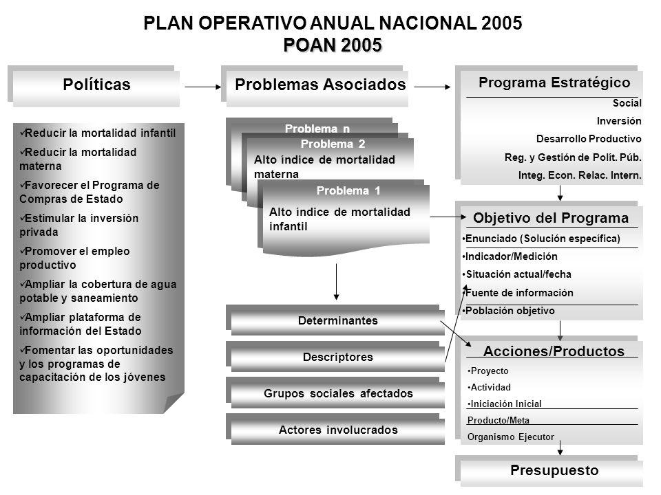 PolíticasProblemas Asociados Programa Estratégico Social Inversión Desarrollo Productivo Reg. y Gestión de Polít. Púb. Integ. Econ. Relac. Intern. Red