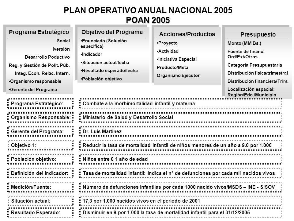 POAN 2005 PLAN OPERATIVO ANUAL NACIONAL 2005 POAN 2005 Programa Estratégico Social Iversión Desarrollo Poductivo Reg. y Gestión de Polít. Púb. Integ.