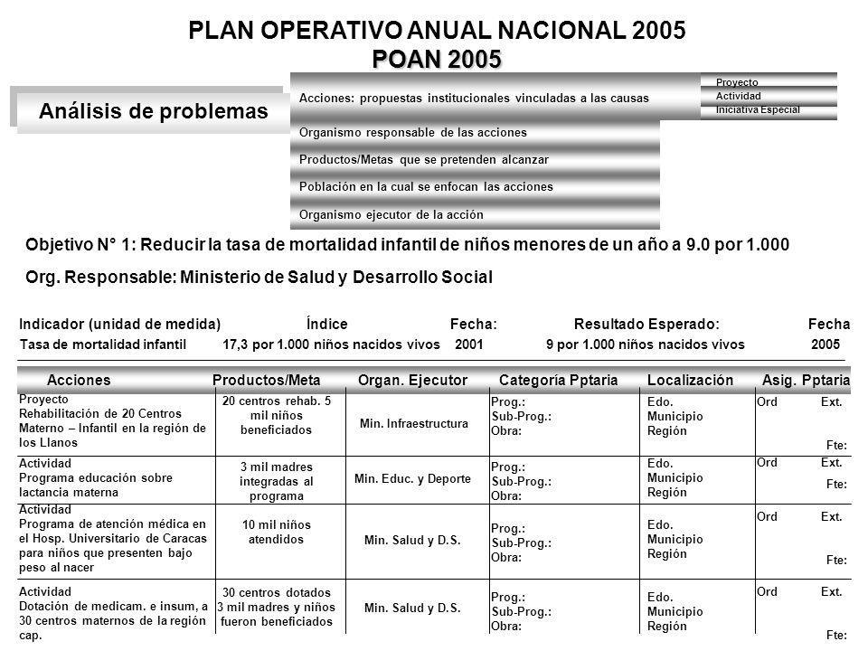 POAN 2005 PLAN OPERATIVO ANUAL NACIONAL 2005 POAN 2005 Análisis de problemas Acciones: propuestas institucionales vinculadas a las causas Organismo re