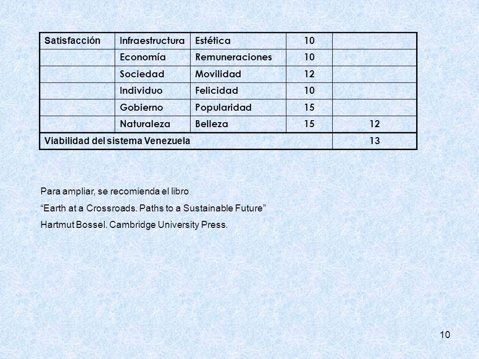 10 Satisfacción InfraestructuraEstética10 EconomíaRemuneraciones10 SociedadMovilidad12 IndividuoFelicidad10 GobiernoPopularidad15 NaturalezaBelleza1512 Viabilidad del sistema Venezuela 13 Para ampliar, se recomienda el libro Earth at a Crossroads.