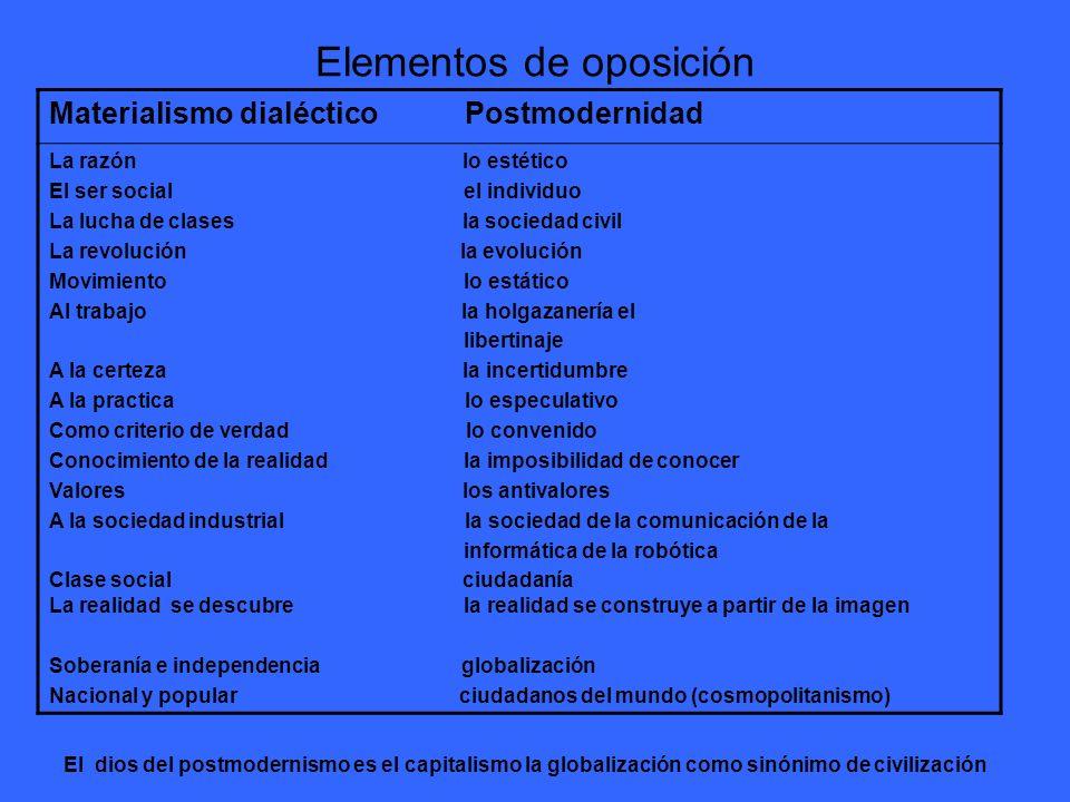 Elementos de oposición Materialismo dialéctico Postmodernidad La razón lo estético El ser social el individuo La lucha de clases la sociedad civil La