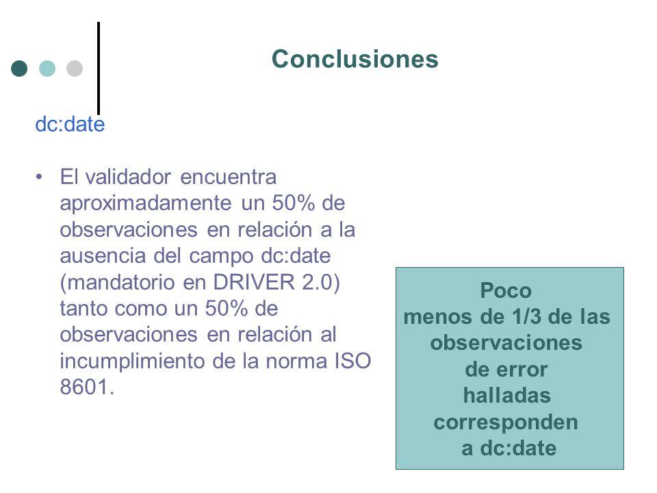 Conclusiones dc:date El validador encuentra aproximadamente un 50% de observaciones en relación a la ausencia del campo dc:date (mandatorio en DRIVER 2.0) tanto como un 50% de observaciones en relación al incumplimiento de la norma ISO 8601.