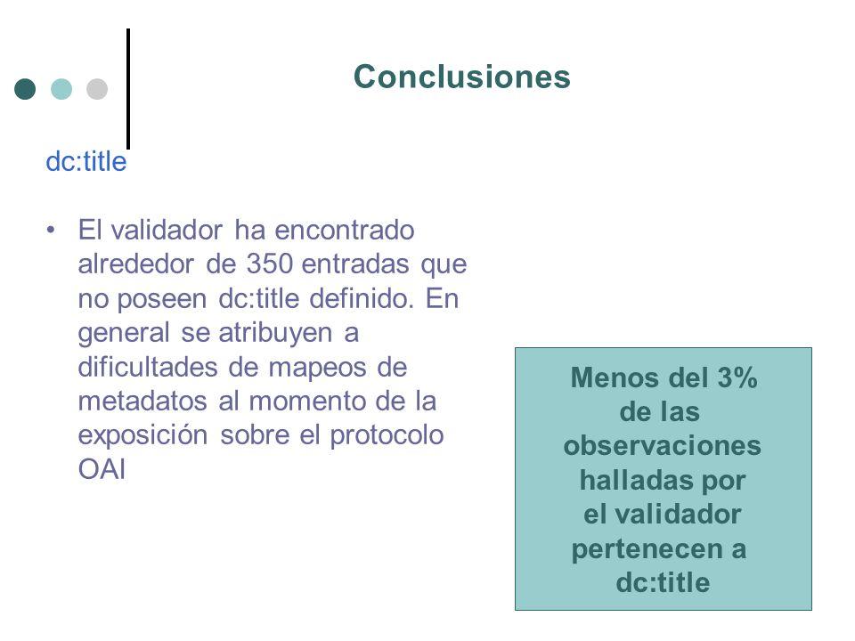 Conclusiones dc:title El validador ha encontrado alrededor de 350 entradas que no poseen dc:title definido.