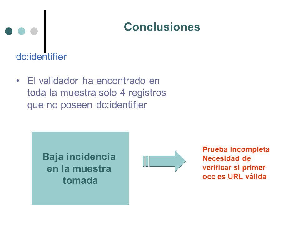 Conclusiones dc:identifier El validador ha encontrado en toda la muestra solo 4 registros que no poseen dc:identifier Baja incidencia en la muestra tomada Prueba incompleta Necesidad de verificar si primer occ es URL válida