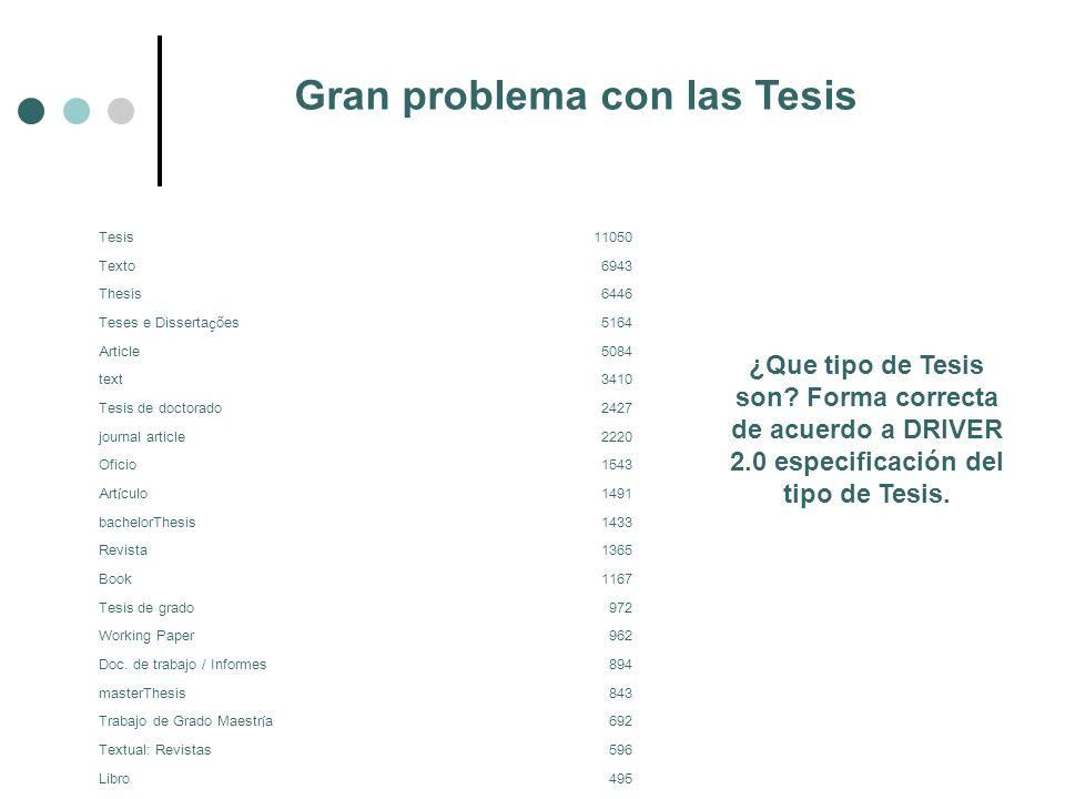 Gran problema con las Tesis Tesis11050 Texto6943 Thesis6446 Teses e Disserta ç ões5164 Article5084 text3410 Tesis de doctorado2427 journal article2220