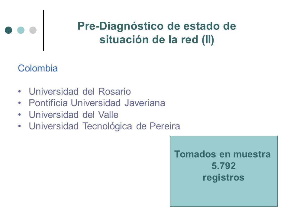 Pre-Diagnóstico de estado de situación de la red (II) Colombia Universidad del Rosario Pontificia Universidad Javeriana Universidad del Valle Universidad Tecnológica de Pereira Tomados en muestra 5.792 registros