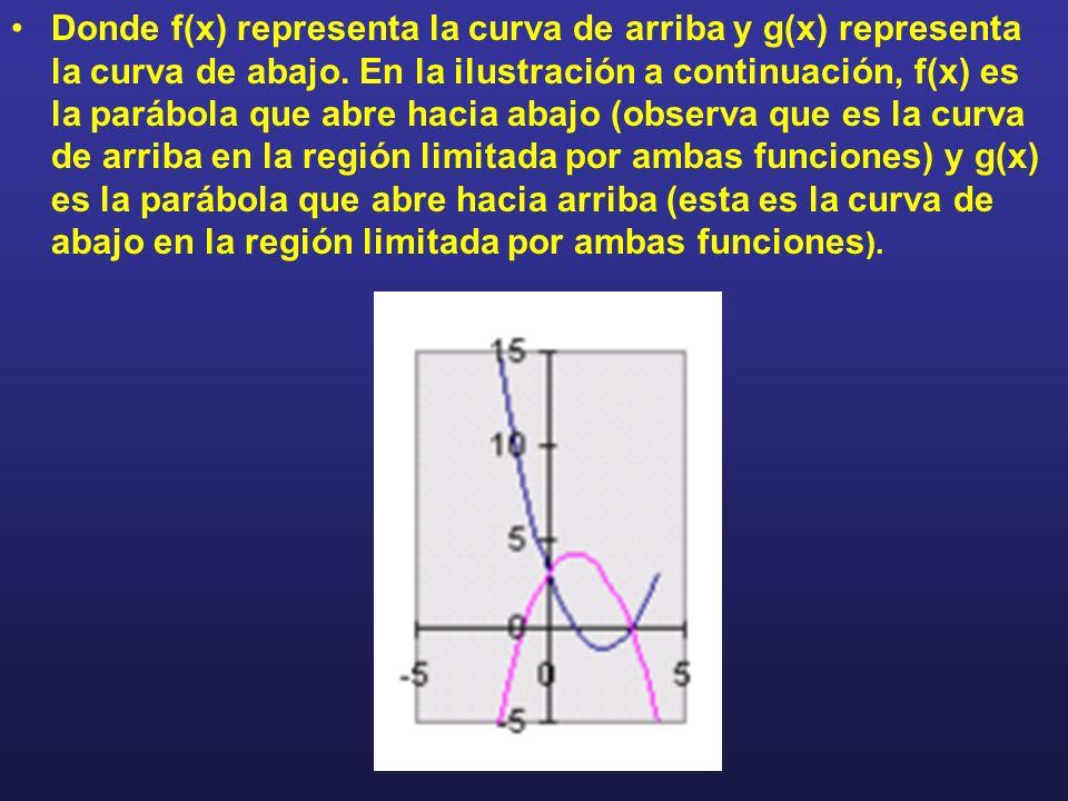 Donde f(x) representa la curva de arriba y g(x) representa la curva de abajo. En la ilustración a continuación, f(x) es la parábola que abre hacia aba