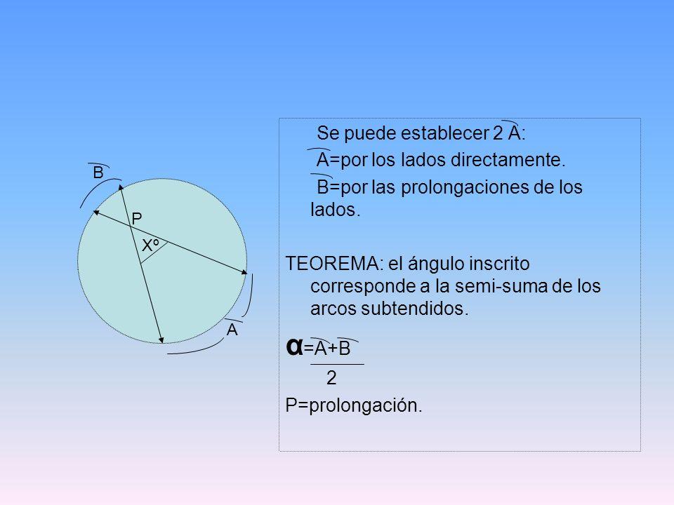 Se puede establecer 2 A: A=por los lados directamente. B=por las prolongaciones de los lados. TEOREMA: el ángulo inscrito corresponde a la semi-suma d
