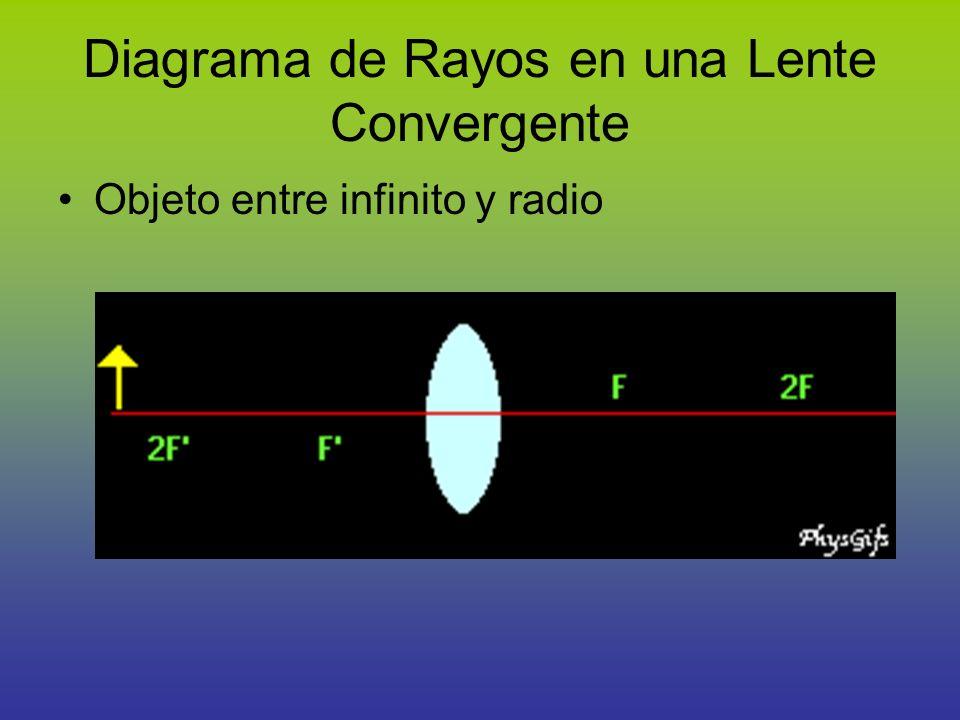 Diagrama de Rayos en una Lente Convergente Objeto entre infinito y radio