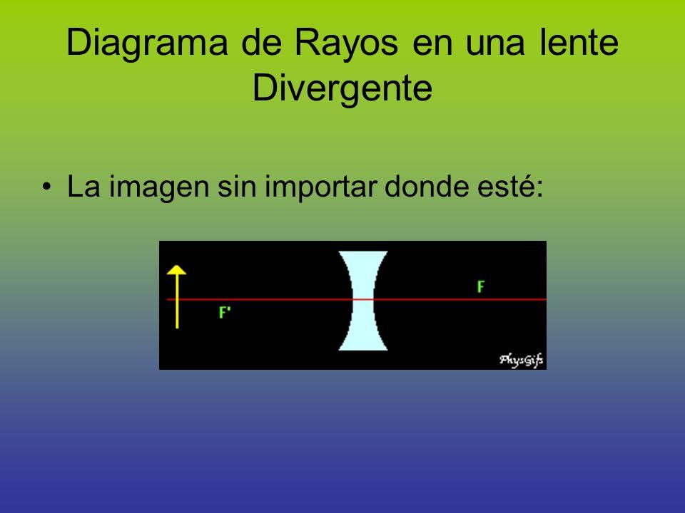 Diagrama de Rayos en una lente Divergente La imagen sin importar donde esté: