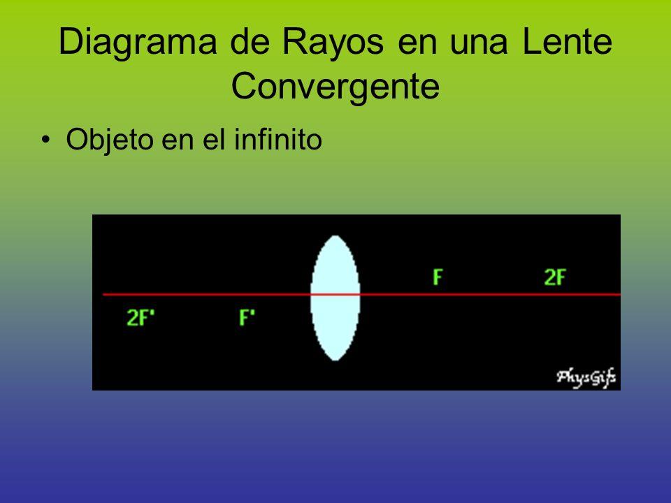 Diagrama de Rayos en una Lente Convergente Objeto en el infinito
