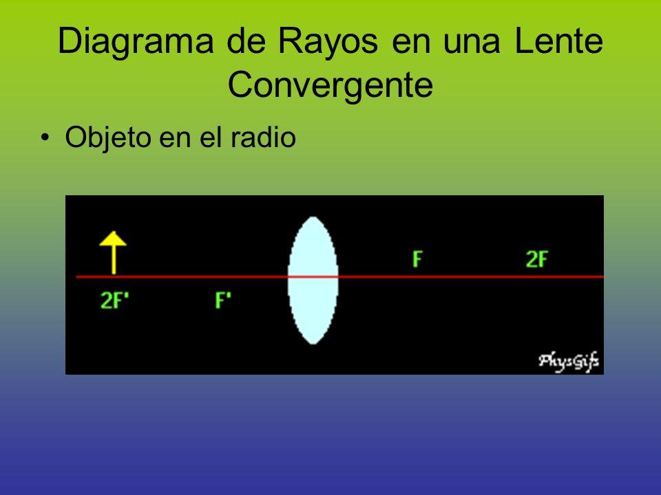 Diagrama de Rayos en una Lente Convergente Objeto en el radio