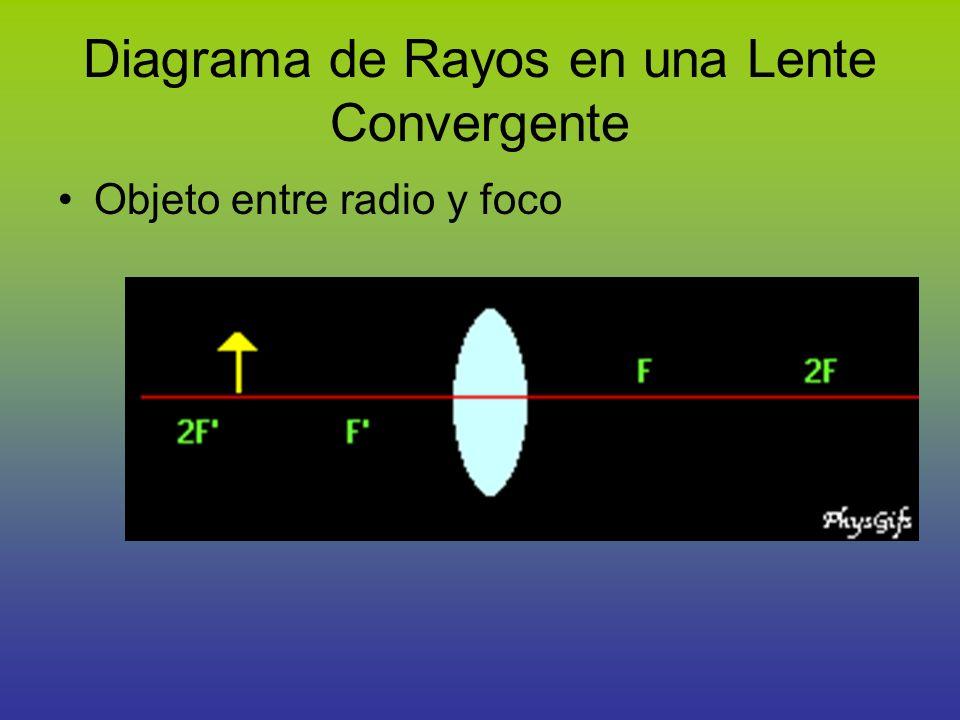 Diagrama de Rayos en una Lente Convergente Objeto entre radio y foco