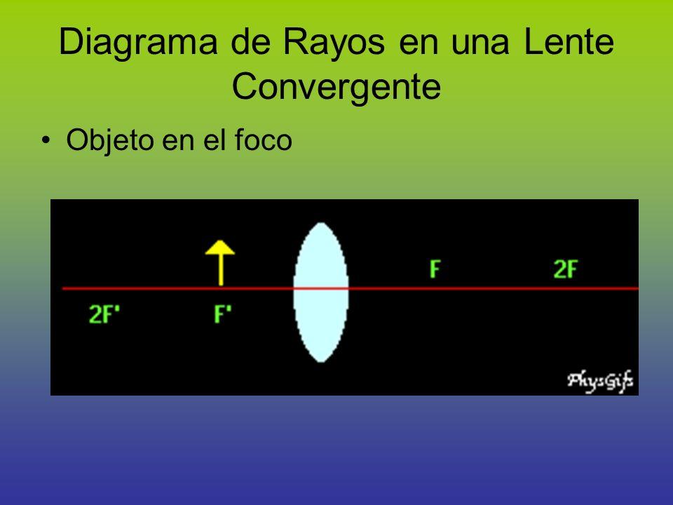 Diagrama de Rayos en una Lente Convergente Objeto en el foco