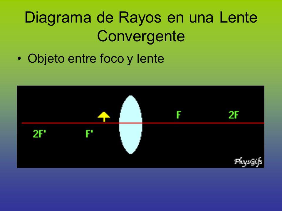 Diagrama de Rayos en una Lente Convergente Objeto entre foco y lente