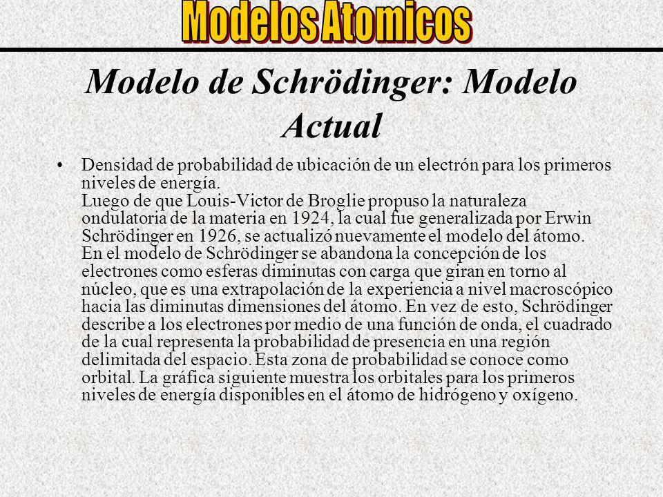 Modelo de Schrödinger: Modelo Actual Densidad de probabilidad de ubicación de un electrón para los primeros niveles de energía. Luego de que Louis-Vic