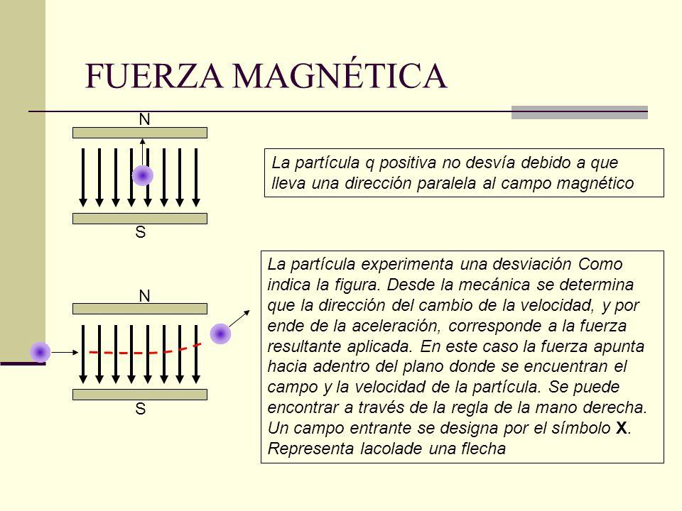 N S La partícula q positiva no desvía debido a que lleva una dirección paralela al campo magnético N S La partícula experimenta una desviación Como in