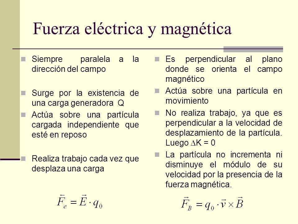 Fuerza eléctrica y magnética Siempre paralela a la dirección del campo Surge por la existencia de una carga generadora Q Actúa sobre una partícula car