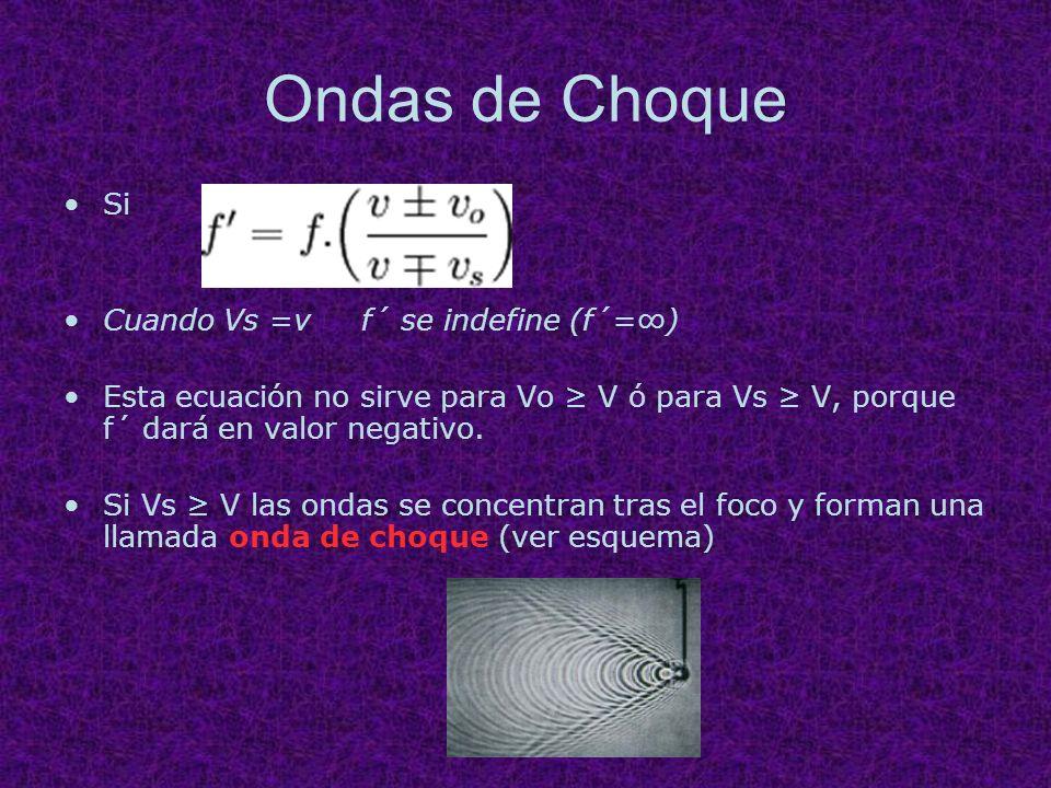 Ondas de Choque Si Cuando Vs =v f´ se indefine (f´=) Esta ecuación no sirve para Vo V ó para Vs V, porque f´ dará en valor negativo. Si Vs V las ondas